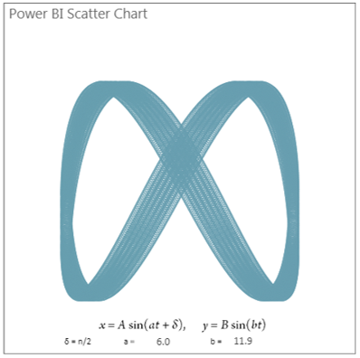 Power BI Lissajous Curves Explorer